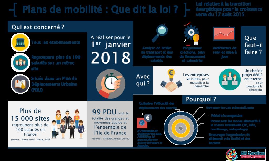 Plans De Mobilite Que Dit La Loi Em Services